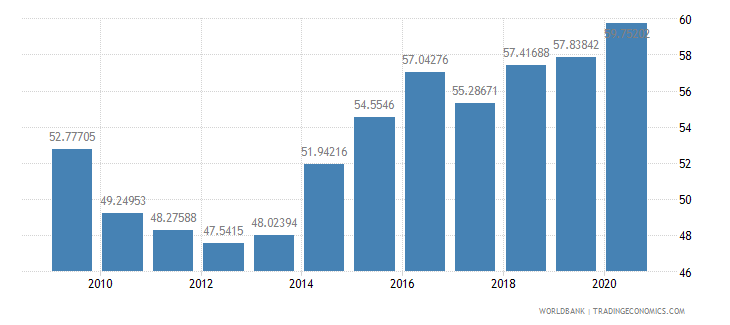 bulgaria manufactures exports percent of merchandise exports wb data
