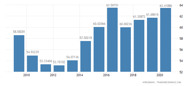 bulgaria manufactures imports percent of merchandise imports wb data