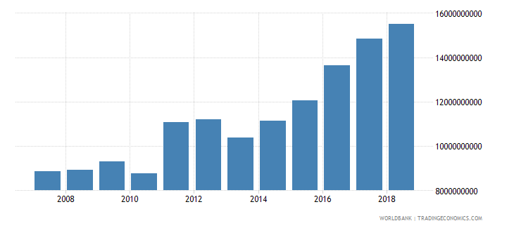 bulgaria manufacturing value added current lcu wb data