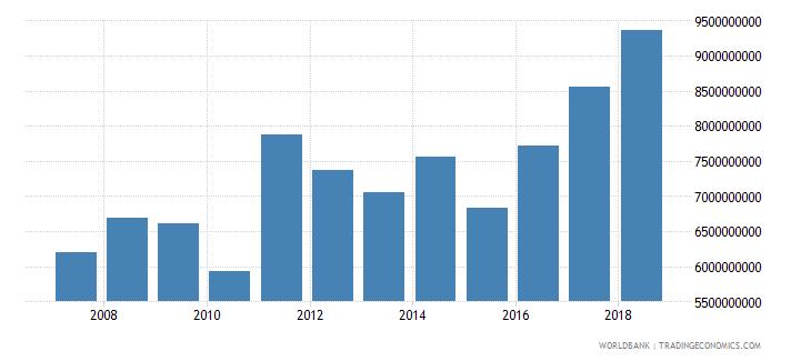 bulgaria manufacturing value added us dollar wb data