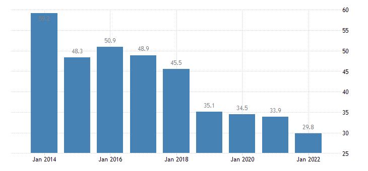 bulgaria material deprivation rate females eurostat data
