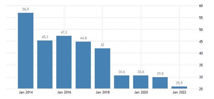 bulgaria material deprivation rate males eurostat data