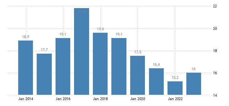 bulgaria median of the housing cost burden distribution cities eurostat data