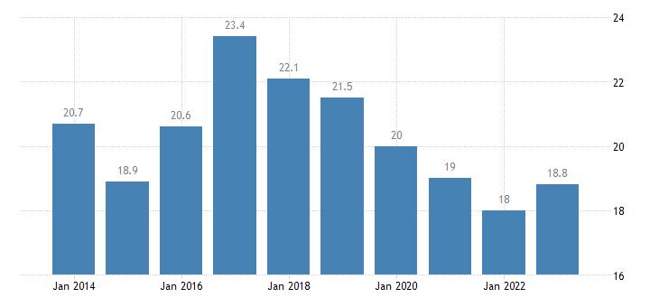 bulgaria median of the housing cost burden distribution females eurostat data