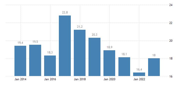 bulgaria median of the housing cost burden distribution less than 18 years eurostat data