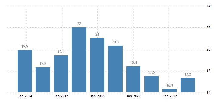 bulgaria median of the housing cost burden distribution males eurostat data
