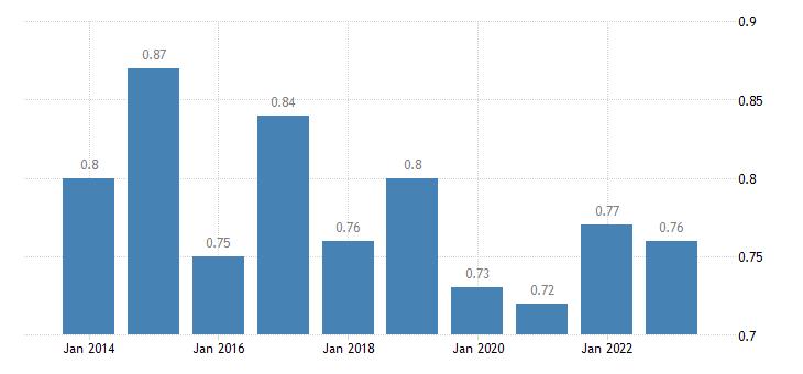 bulgaria median relative income of elderly people 60 eurostat data
