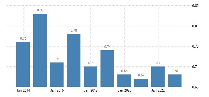 bulgaria median relative income of elderly people 60 females eurostat data