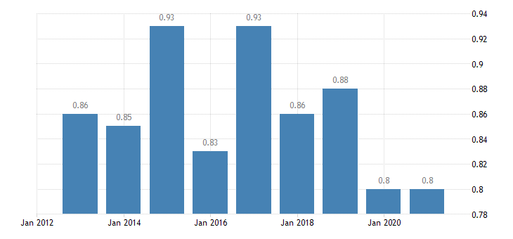 bulgaria median relative income of elderly people 60 males eurostat data