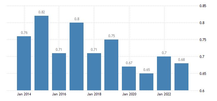 bulgaria median relative income of elderly people eurostat data