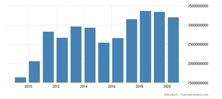 bulgaria merchandise exports by the reporting economy us dollar wb data