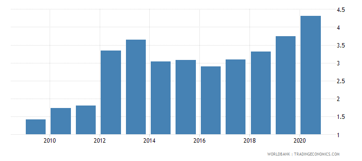 bulgaria merchandise exports to developing economies in east asia  pacific percent of total merchandise exports wb data