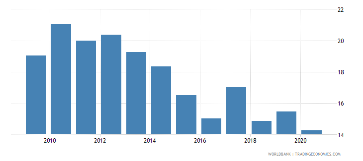 bulgaria merchandise exports to developing economies within region percent of total merchandise exports wb data
