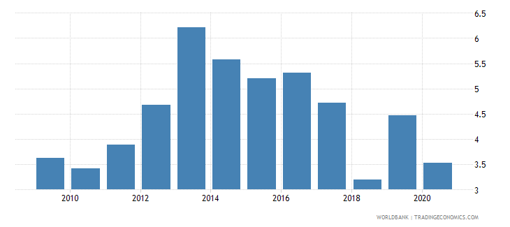 bulgaria merchandise exports to economies in the arab world percent of total merchandise exports wb data