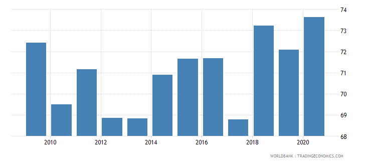 bulgaria merchandise exports to high income economies percent of total merchandise exports wb data