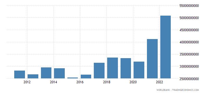 bulgaria merchandise exports us dollar wb data