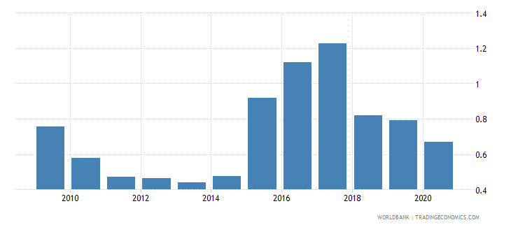 bulgaria merchandise imports by the reporting economy residual percent of total merchandise imports wb data