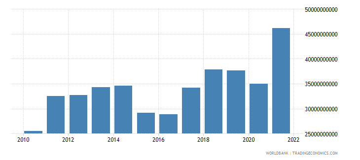 bulgaria merchandise imports us dollar wb data