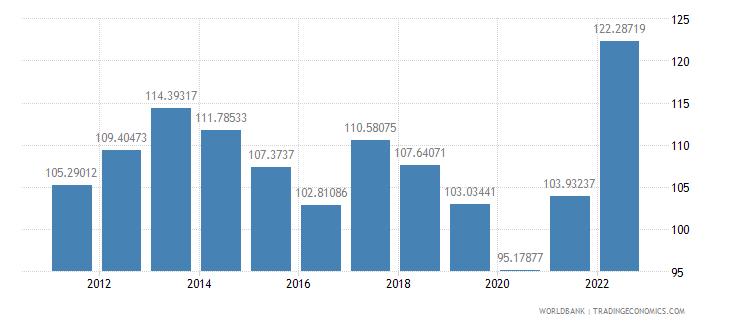 bulgaria merchandise trade percent of gdp wb data