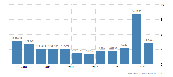 bulgaria military expenditure percent of central government expenditure wb data