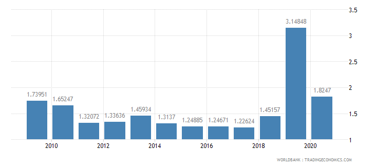bulgaria military expenditure percent of gdp wb data