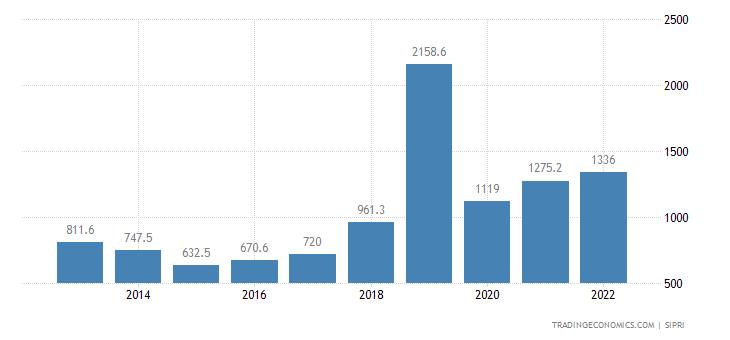 Bulgaria Military Expenditure