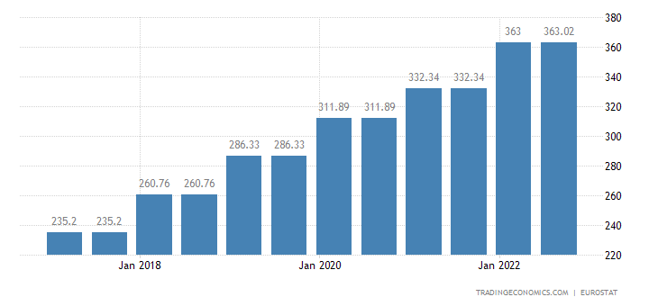 Bulgaria Gross Minimum Monthly Wage