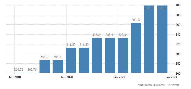 Bulgaria Gross Minimum Monthly Wage