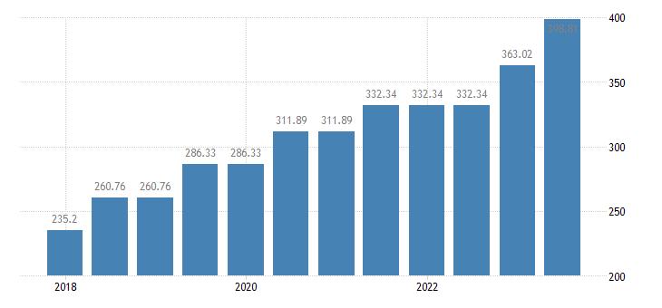 bulgaria monthly minimum wages eurostat data