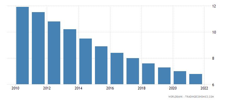 bulgaria mortality rate under 5 male per 1000 wb data