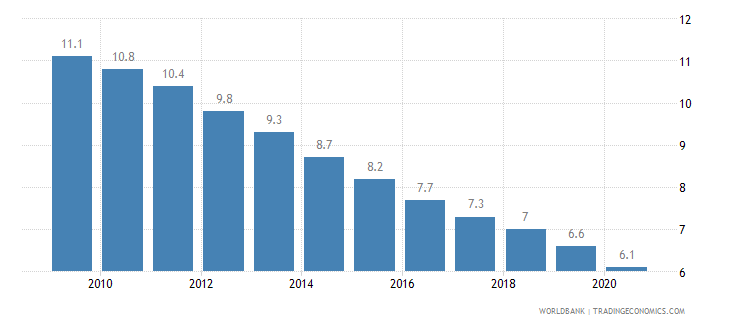 bulgaria mortality rate under 5 per 1 000 wb data