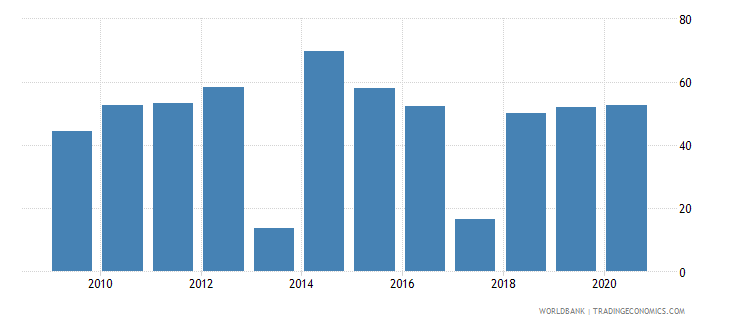 bulgaria multilateral debt service percent of public and publicly guaranteed debt service wb data