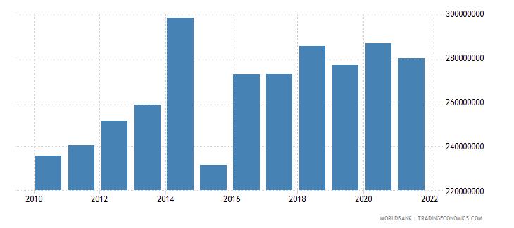bulgaria multilateral debt service tds us dollar wb data