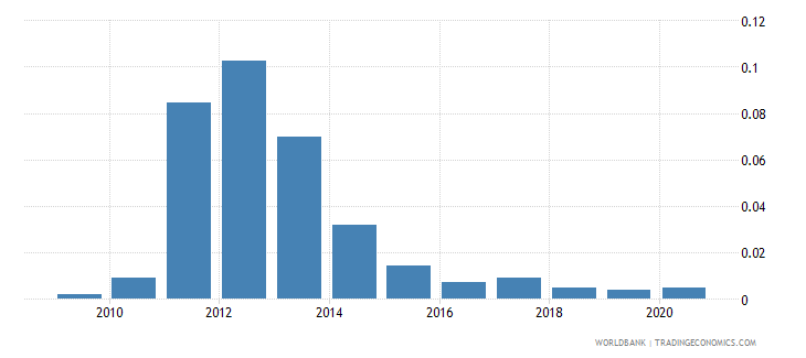 bulgaria natural gas rents percent of gdp wb data
