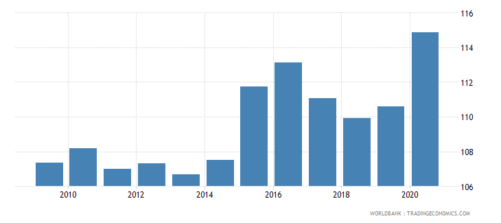 bulgaria net barter terms of trade index 2000  100 wb data