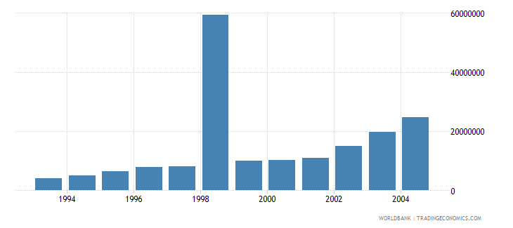 bulgaria net bilateral aid flows from dac donors france us dollar wb data