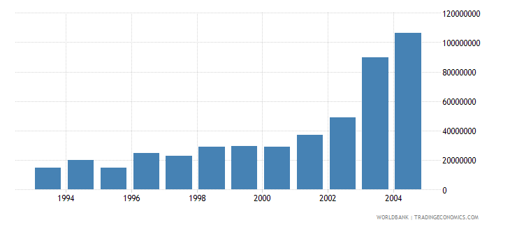 bulgaria net bilateral aid flows from dac donors germany us dollar wb data