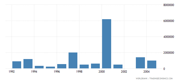 bulgaria net bilateral aid flows from dac donors italy us dollar wb data