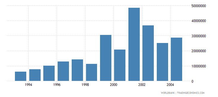 bulgaria net bilateral aid flows from dac donors japan us dollar wb data