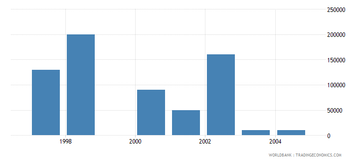 bulgaria net bilateral aid flows from dac donors luxembourg us dollar wb data
