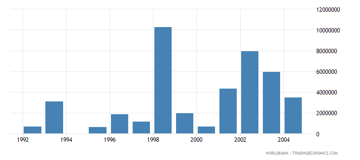 bulgaria net bilateral aid flows from dac donors netherlands us dollar wb data