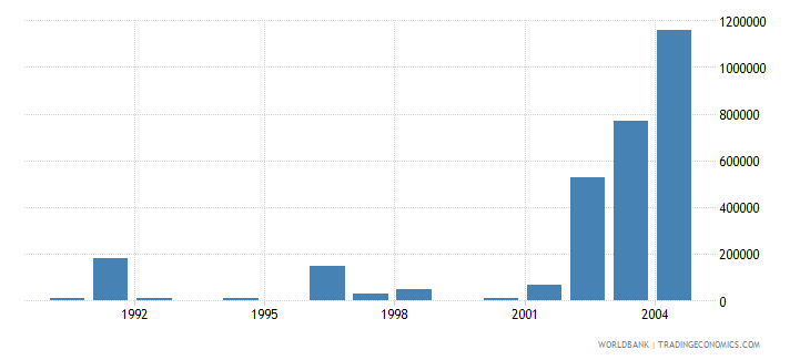 bulgaria net bilateral aid flows from dac donors norway us dollar wb data