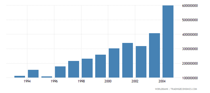 bulgaria net bilateral aid flows from dac donors total us dollar wb data
