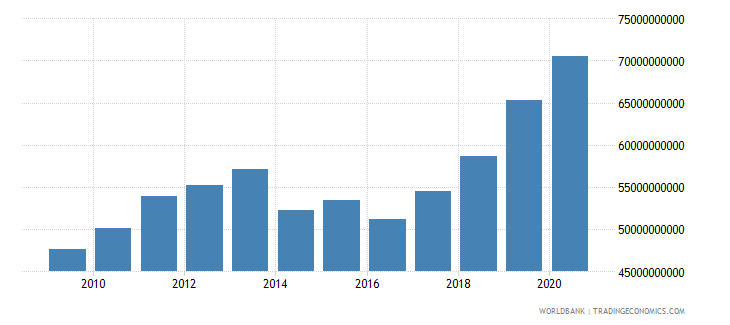 bulgaria net domestic credit current lcu wb data
