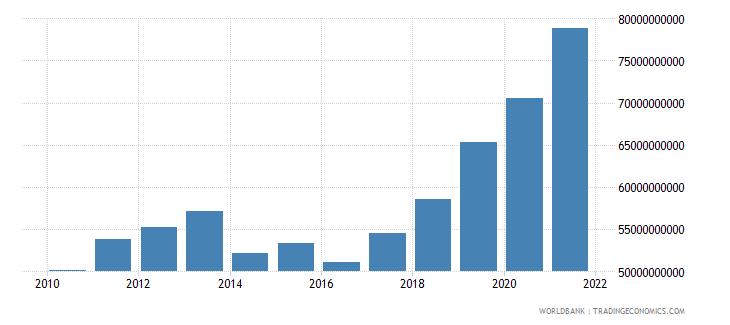 bulgaria net domestic credit current lcu wb data