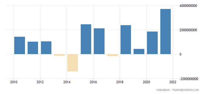 bulgaria net errors and omissions adjusted bop us dollar wb data
