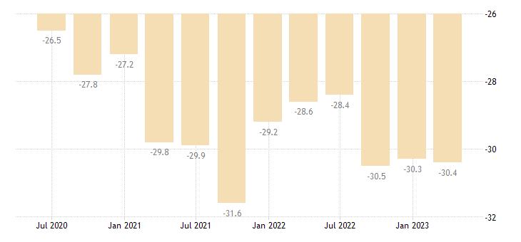 bulgaria net external debt eurostat data