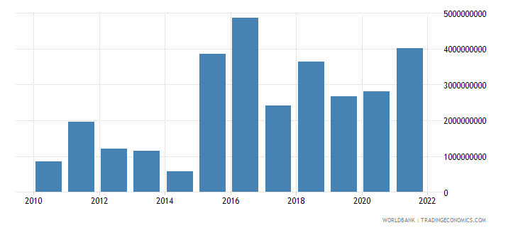 bulgaria net financial account bop current us$ wb data