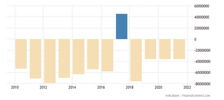 bulgaria net financial flows bilateral nfl us dollar wb data