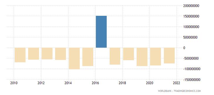 bulgaria net financial flows ibrd nfl us dollar wb data
